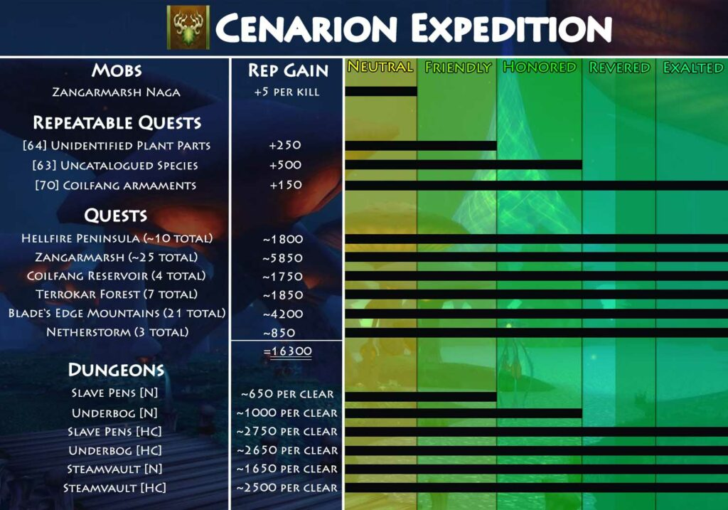TBC Cenarion Expedition Reputation Guide