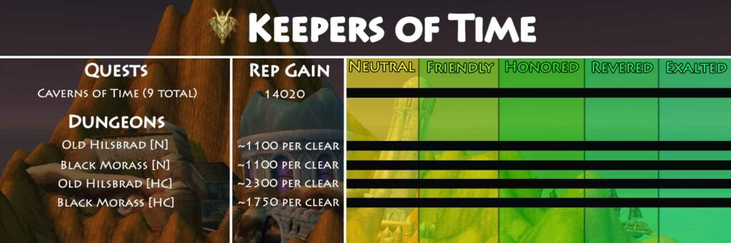TBC Keepers of Time Reputation Guide